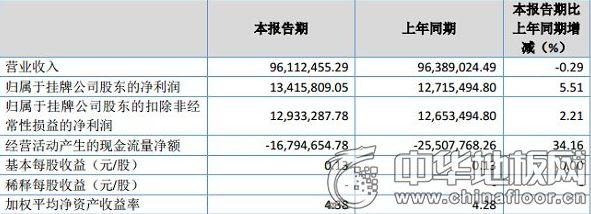 扬子地板:2018年一季度净利1342万元 同比增长6%薄膜电容